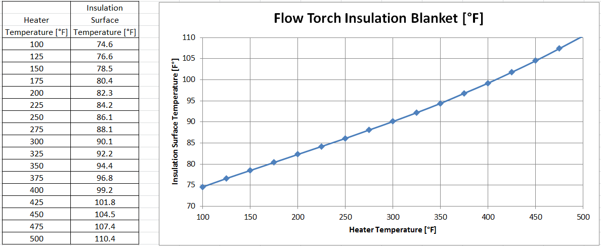 data table showing surface temperature reductions with insulation blanket