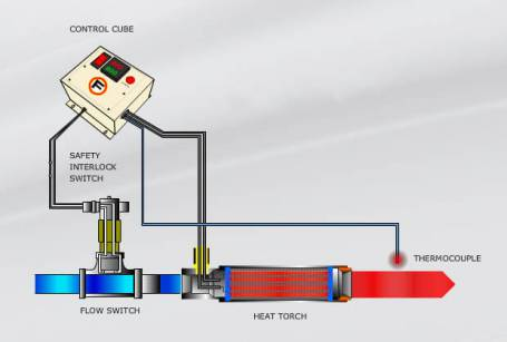 Thermal Systems & Controllers image